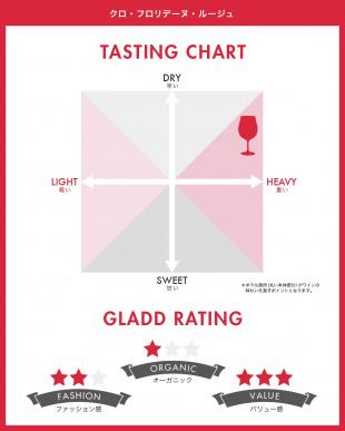 『ワインスペクテーターでコスパに優れた「サヴィー・ショッパー」に選出!』クロ・フロリデーヌ・ルージュ見る