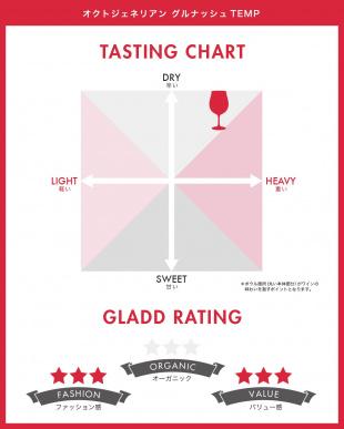 『パーカー100点を獲得した天才醸造家が手掛ける希少ワイン』ザ・オクトジェネリアン グルナッシュ/テンプラリーニョ見る